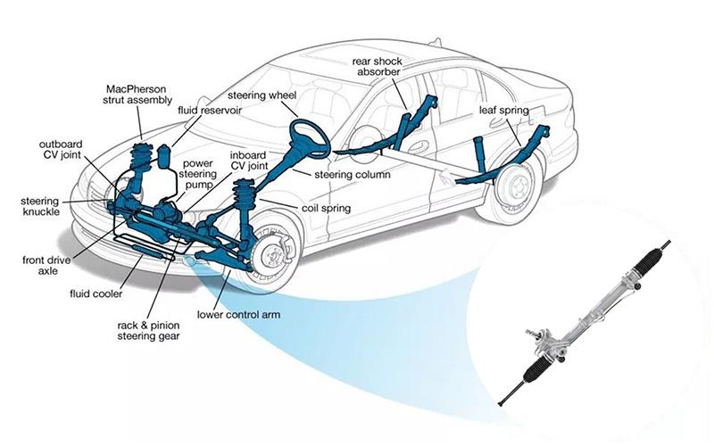 steering rack position1